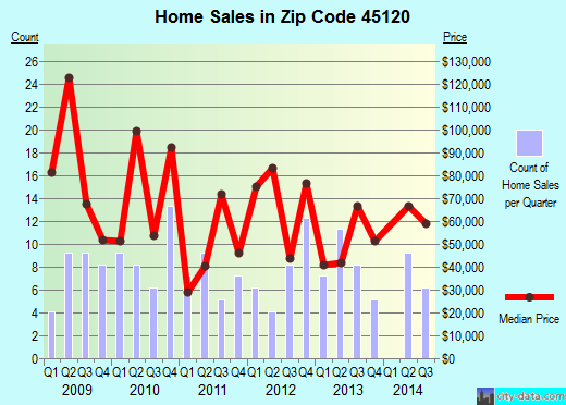 Zip code 45120 (Felicity, Ohio) real estate house value trends