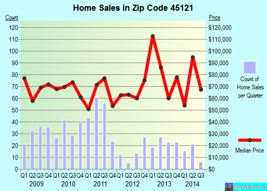 Zip code 45121 (Georgetown, Ohio) real estate house value trends