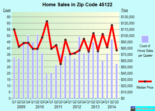 Zip code 45122 (, Ohio) real estate house value trends