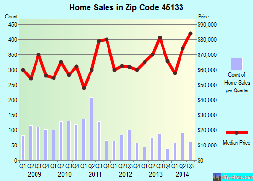 Zip code 45133 (Hillsboro, Ohio) real estate house value trends