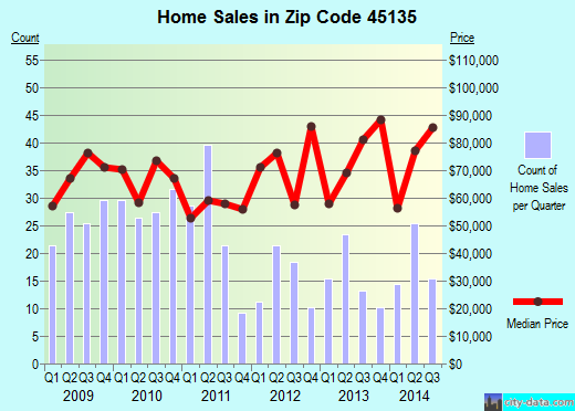 Zip code 45135 (Leesburg, Ohio) real estate house value trends