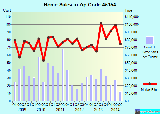 Zip code 45154 (MOUNT ORAB, Ohio) real estate house value trends
