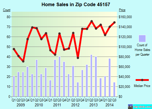 Zip code 45157 (New Richmond, Ohio) real estate house value trends