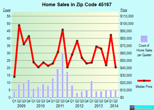 Zip code 45167 (Ripley, Ohio) real estate house value trends