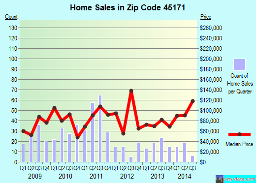 Zip code 45171 (Lake Waynoka, Ohio) real estate house value trends