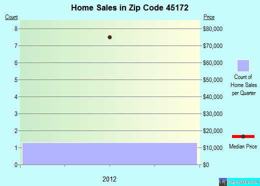 Zip code 45172 (Sinking Spring, Ohio) real estate house value trends