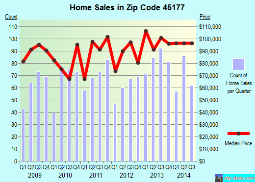 Zip code 45177 (Wilmington, Ohio) real estate house value trends