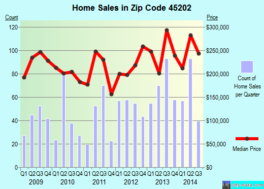 Zip code 45202 (Cincinnati, OH) real estate house value trends