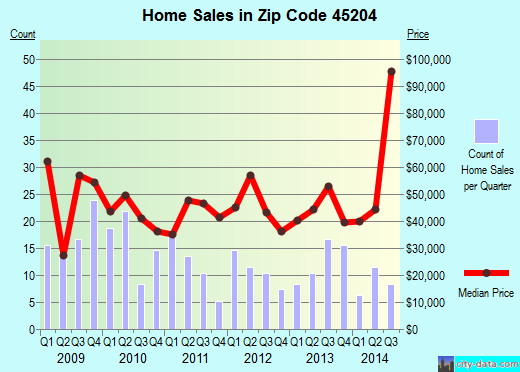 Zip code 45204 (Cincinnati, OH) real estate house value trends
