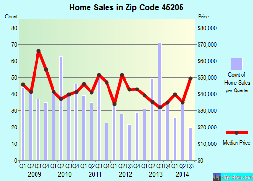 Zip code 45205 (Cincinnati, Ohio) real estate house value trends