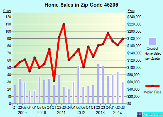 Zip code 45206 (Cincinnati, OH) real estate house value trends