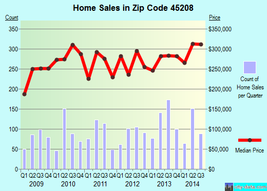 Zip code 45208 (Cincinnati, Ohio) real estate house value trends