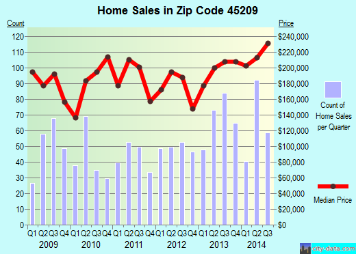 Zip code 45209 (Cincinnati, OH) real estate house value trends
