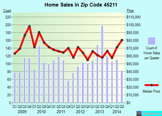Zip code 45211 (Cincinnati, Ohio) real estate house value trends