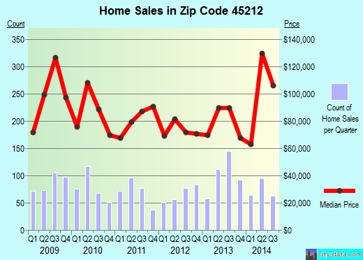 Zip code 45212 (Cincinnati, OH) real estate house value trends