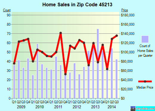 Zip code 45213 (Cincinnati, OH) real estate house value trends