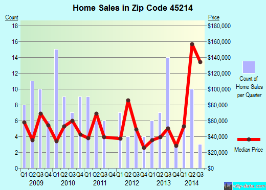 Zip code 45214 (Cincinnati, Ohio) real estate house value trends