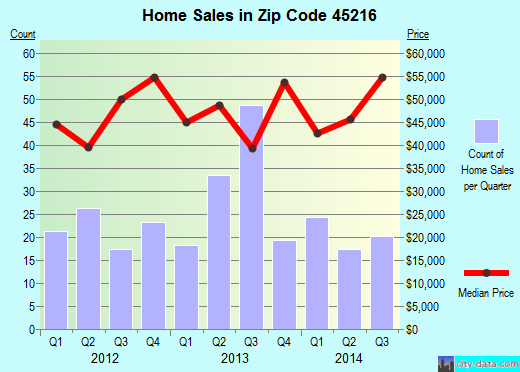 Zip code 45216 (Cincinnati, Ohio) real estate house value trends