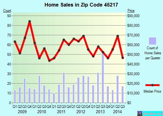 Zip code 45217 (Cincinnati, OH) real estate house value trends