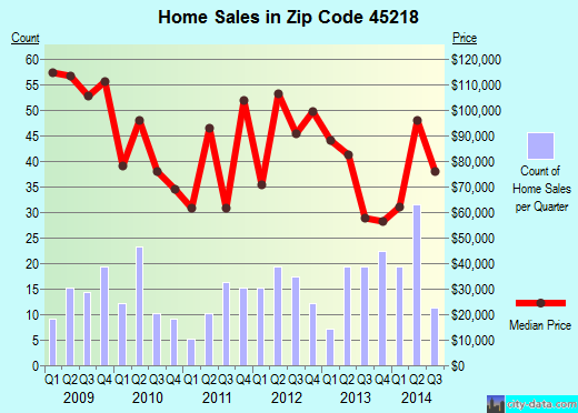 Zip code 45218 (Cincinnati, OH) real estate house value trends