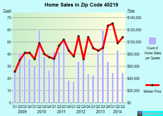 Zip code 45219 (Cincinnati, Ohio) real estate house value trends