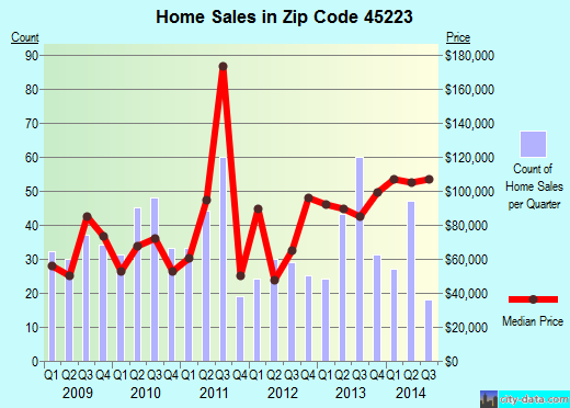 Zip code 45223 (Cincinnati, OH) real estate house value trends