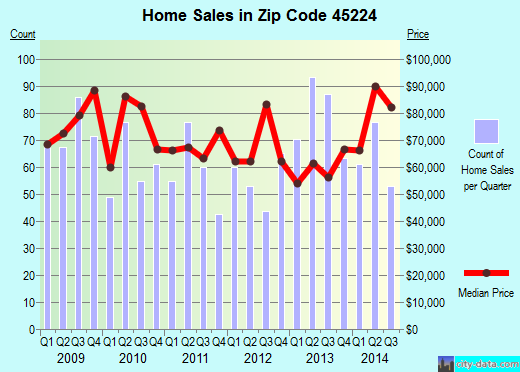 Zip code 45224 (Cincinnati, OH) real estate house value trends