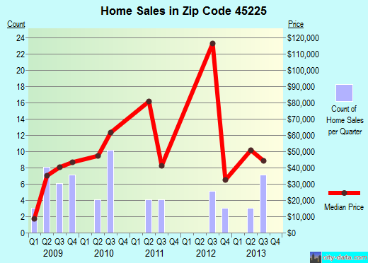 Zip code 45225 (Cincinnati, OH) real estate house value trends