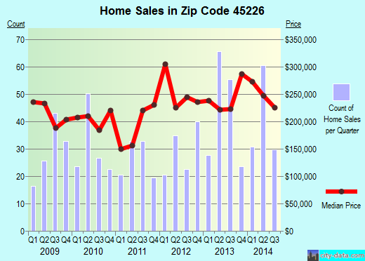 Zip code 45226 (Cincinnati, Ohio) real estate house value trends