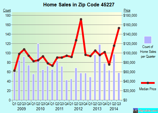 Zip code 45227 (Cincinnati, OH) real estate house value trends