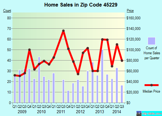 Zip code 45229 (Cincinnati, Ohio) real estate house value trends