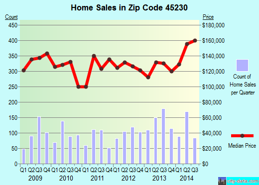 Zip code 45230 (Cincinnati, Ohio) real estate house value trends
