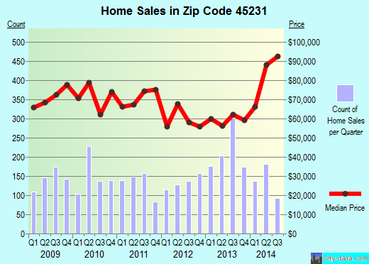 Zip code 45231 (Cincinnati, OH) real estate house value trends