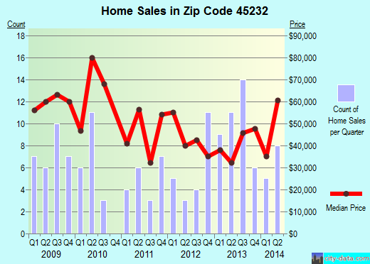 Zip code 45232 (Cincinnati, Ohio) real estate house value trends