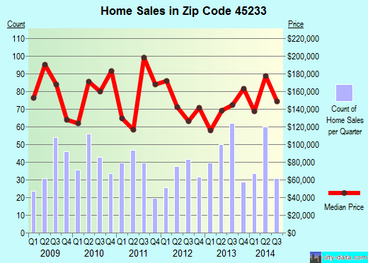Zip code 45233 (Cincinnati, Ohio) real estate house value trends