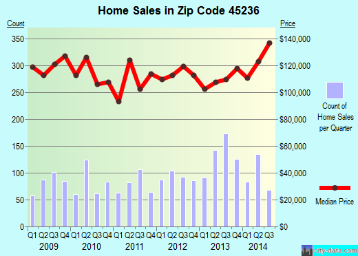 Zip code 45236 (Cincinnati, OH) real estate house value trends