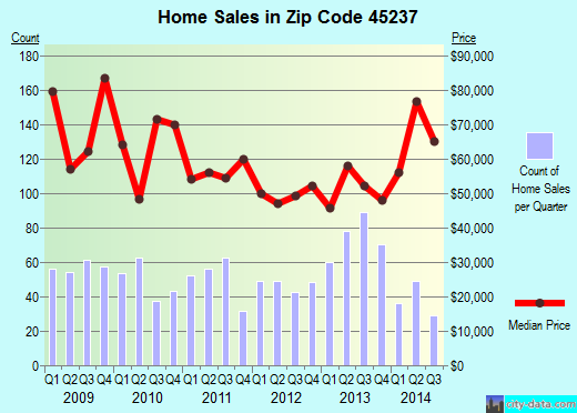 Zip code 45237 (Cincinnati, OH) real estate house value trends