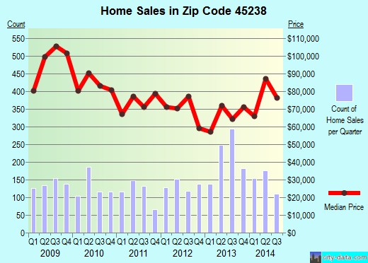 Zip code 45238 (Cincinnati, Ohio) real estate house value trends