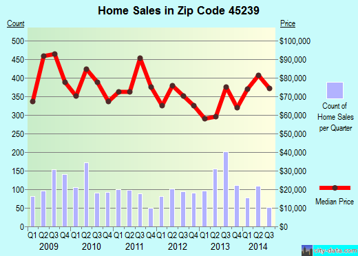 Zip code 45239 (Cincinnati, OH) real estate house value trends