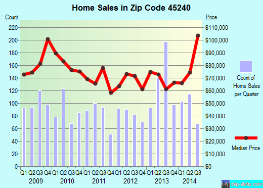 Zip code 45240 (Cincinnati, OH) real estate house value trends
