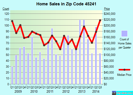Zip code 45241 (Cincinnati, OH) real estate house value trends