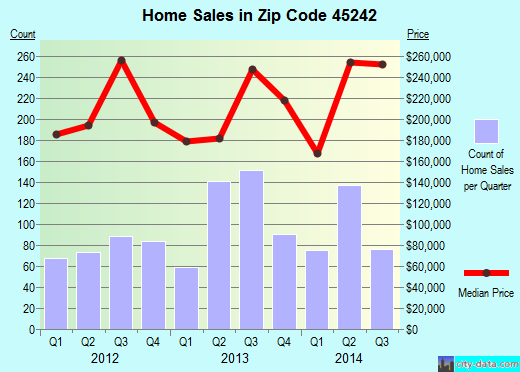 Zip code 45242 (Blue Ash, Ohio) real estate house value trends