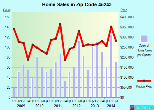 Zip code 45243 (Cincinnati, OH) real estate house value trends