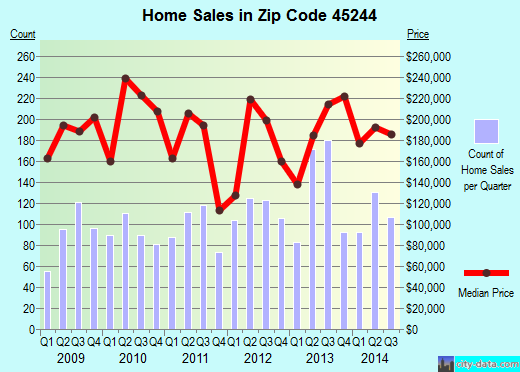 Zip code 45244 (Dry Run, Ohio) real estate house value trends