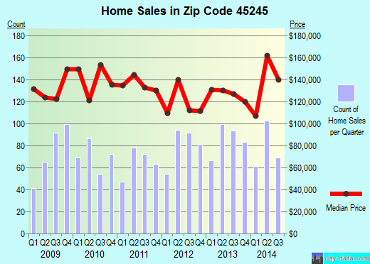 Zip code 45245 (Withamsville, Ohio) real estate house value trends