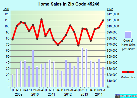 Zip code 45246 (Cincinnati, OH) real estate house value trends