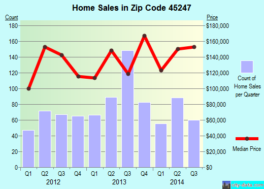 Zip code 45247 (White Oak, Ohio) real estate house value trends
