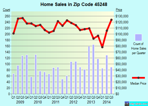 Zip code 45248 (Mack, Ohio) real estate house value trends