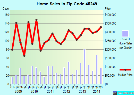 Zip code 45249 (Montgomery, Ohio) real estate house value trends