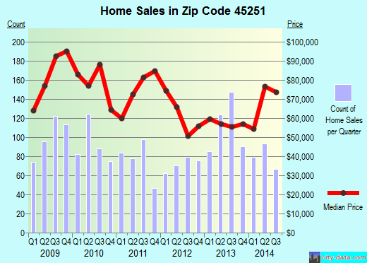 Zip code 45251 (Cincinnati, OH) real estate house value trends